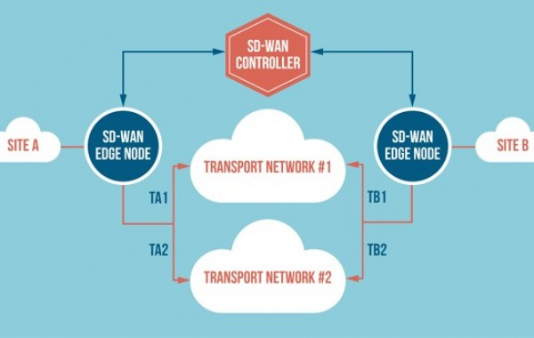 SD-WAN Solutions: Try not to Settle for an Incomplete SD-WAN Solution