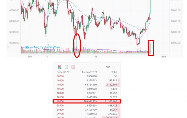 Is Bitcoin back on the bull-run or just another market manipulation?
