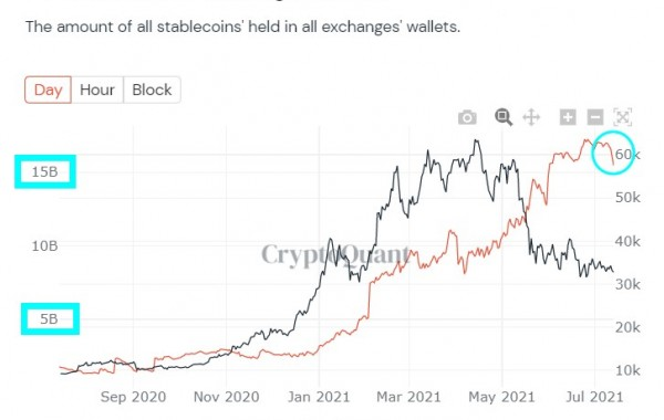 Have 87% of institutional investors left the bitcoin market and not come back?
